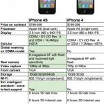 iPhone 4和iPhone 4S比一比